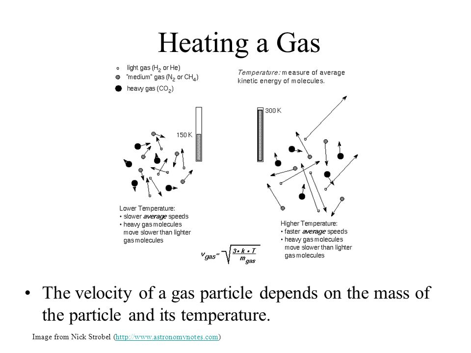 Heating a Gas The velocity of a gas particle depends on the mass of the particle and its temperature.