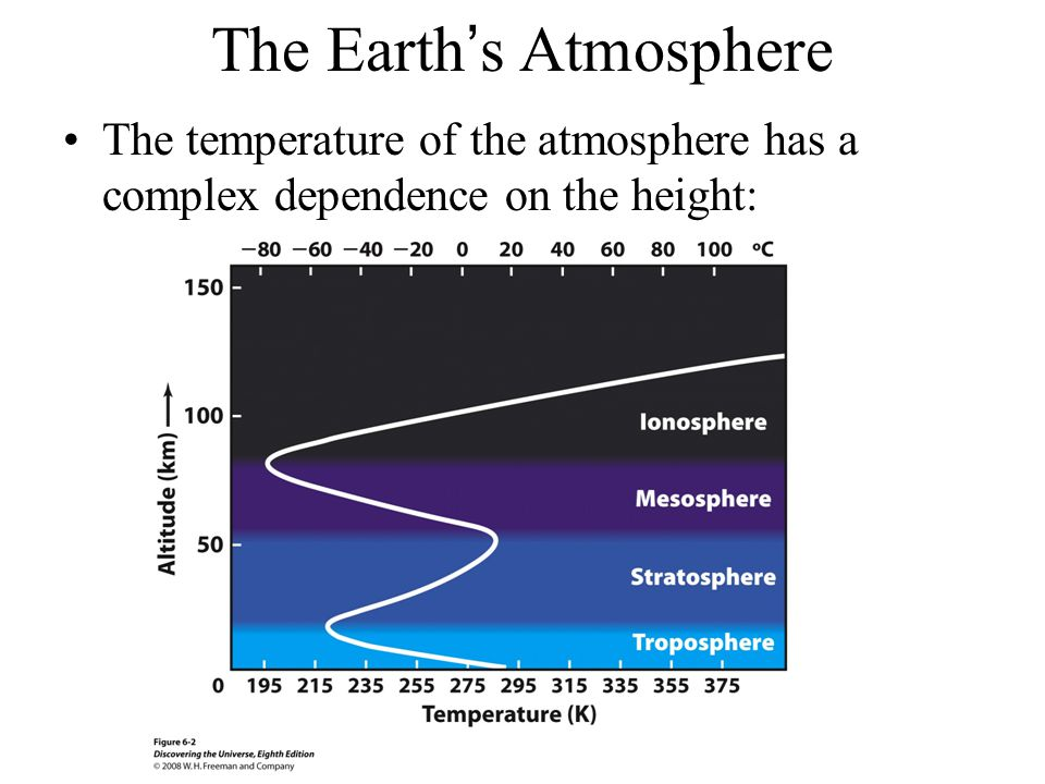 The Earth's Atmosphere The temperature of the atmosphere has a complex dependence on the height: