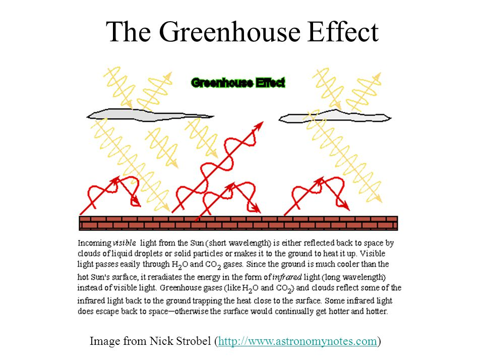 The Greenhouse Effect Image from Nick Strobel (http://www.astronomynotes.com)http://www.astronomynotes.com