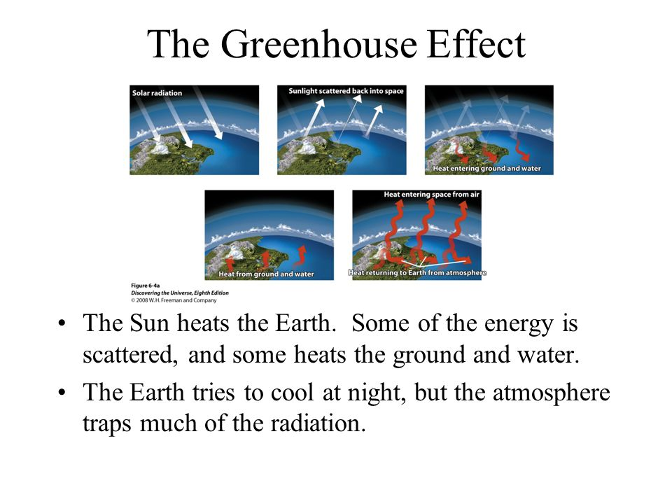 The Greenhouse Effect The Sun heats the Earth.