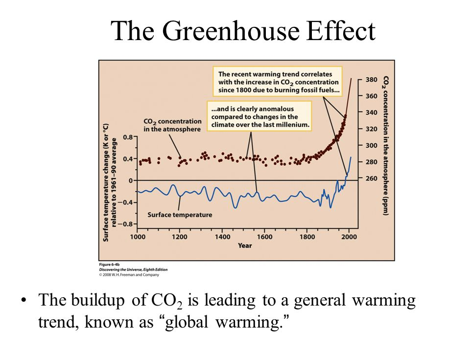The Greenhouse Effect The buildup of CO 2 is leading to a general warming trend, known as global warming.