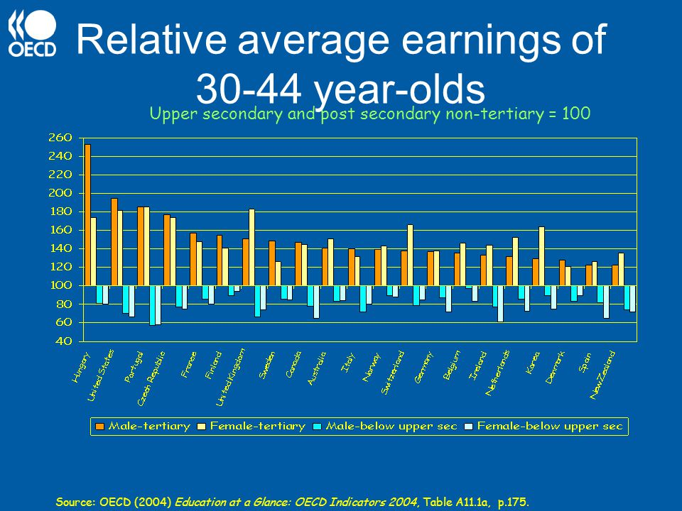 Relative average earnings of 30-44 year-olds Source: OECD (2004) Education at a Glance: OECD Indicators 2004, Table A11.1a, p.175.