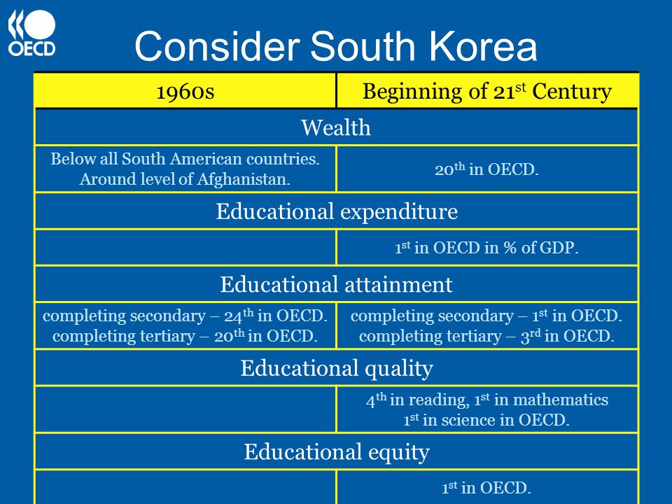 Consider South Korea 1960sBeginning of 21 st Century Wealth Below all South American countries.
