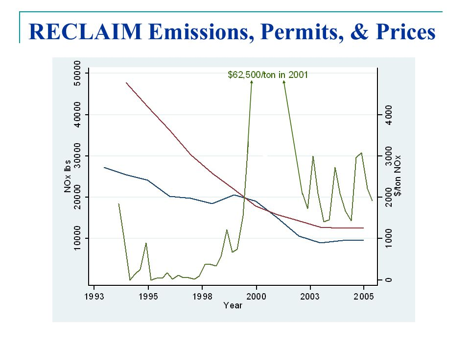 RECLAIM Emissions, Permits, & Prices