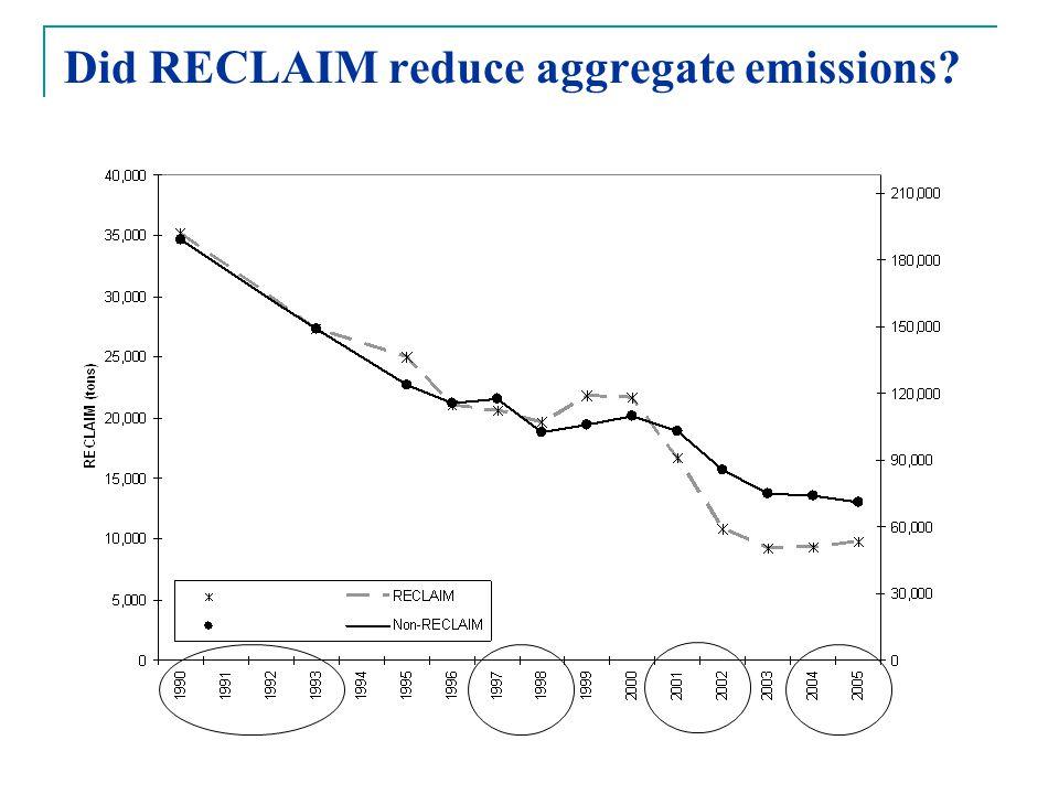 Did RECLAIM reduce aggregate emissions