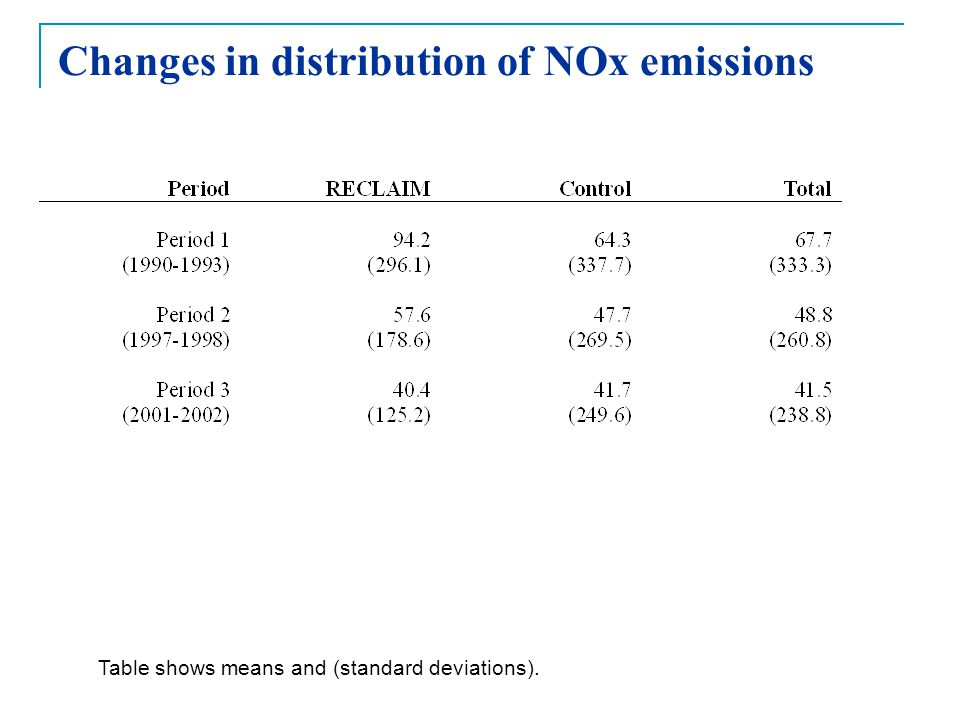 Changes in distribution of NOx emissions Table shows means and (standard deviations).