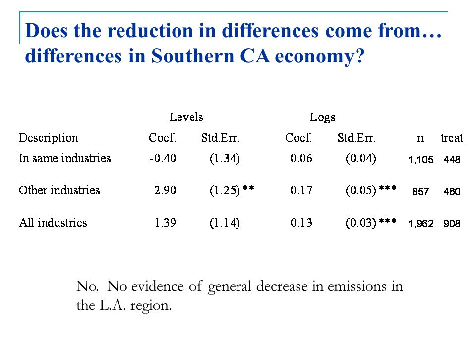 Does the reduction in differences come from… differences in Southern CA economy.