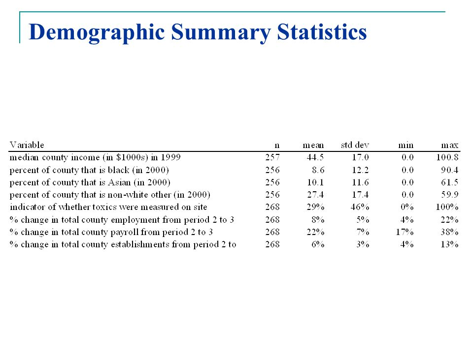 Demographic Summary Statistics