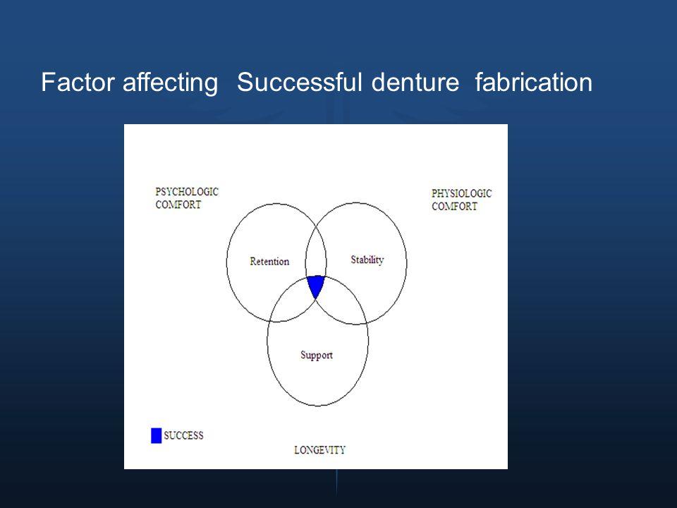 Biologic Factors Physical Factors Mechanical Factors Retention Stability Support Psychologic Physiologic Longevity Comfort Prosthesis Success
