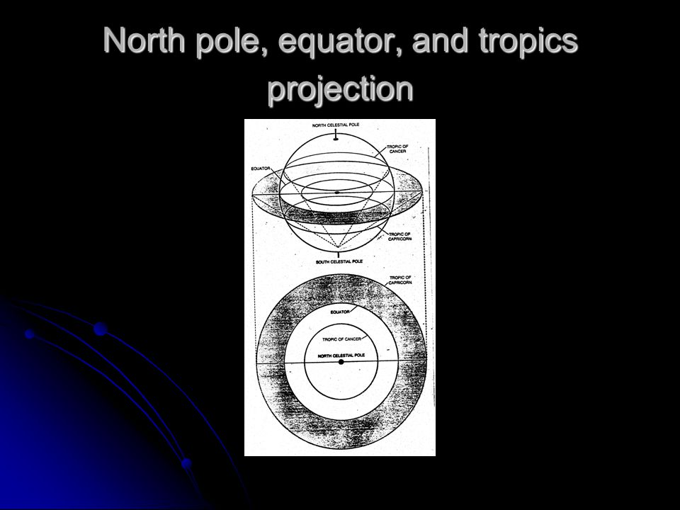 North pole, equator, and tropics projection