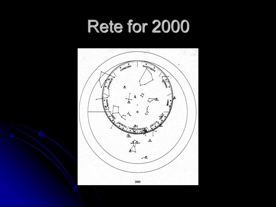 Rete for 2000