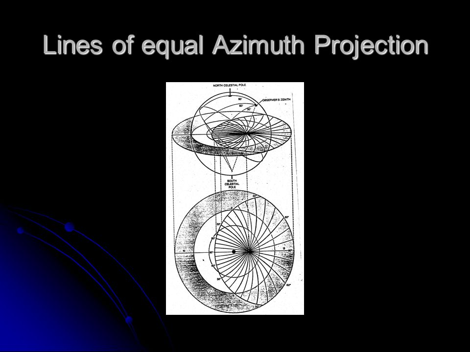 Lines of equal Azimuth Projection