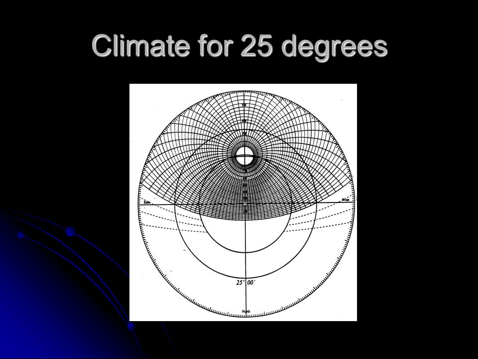 Climate for 25 degrees