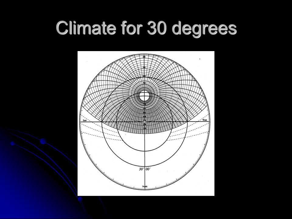 Climate for 30 degrees