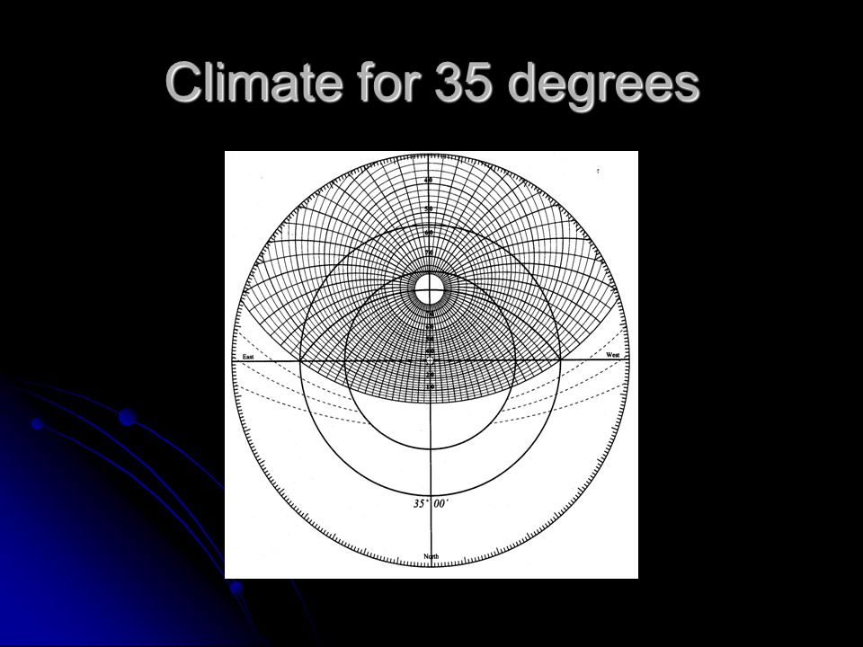 Climate for 35 degrees