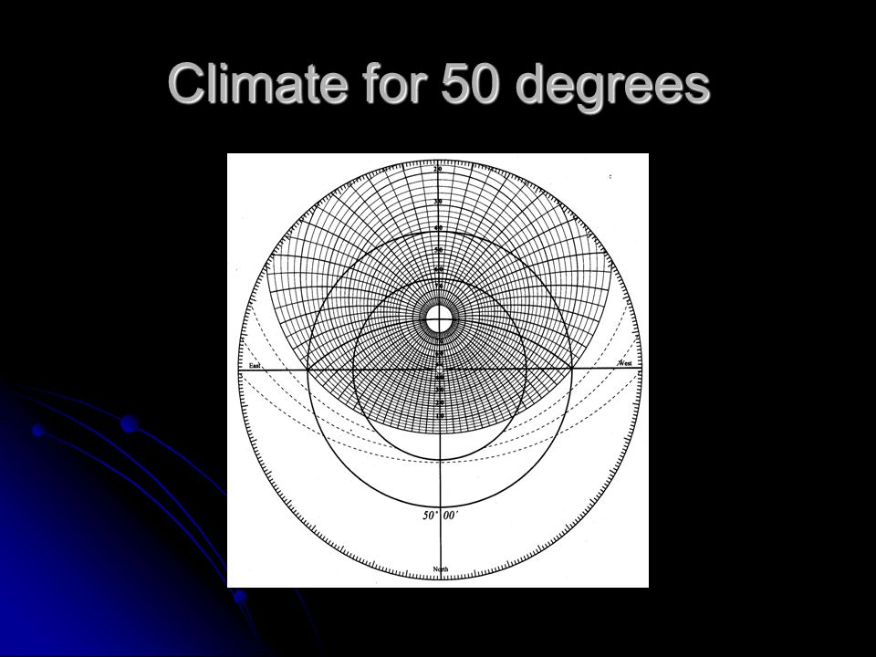 Climate for 50 degrees