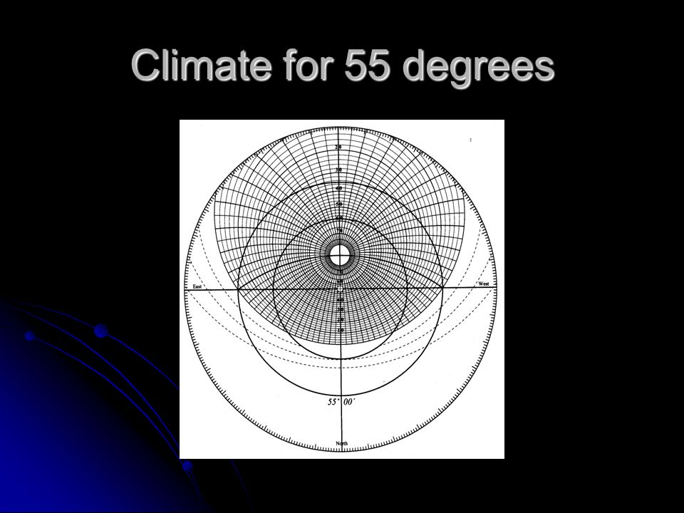 Climate for 55 degrees