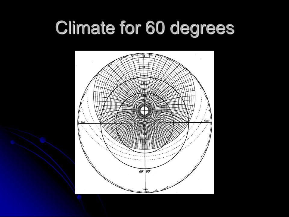 Climate for 60 degrees