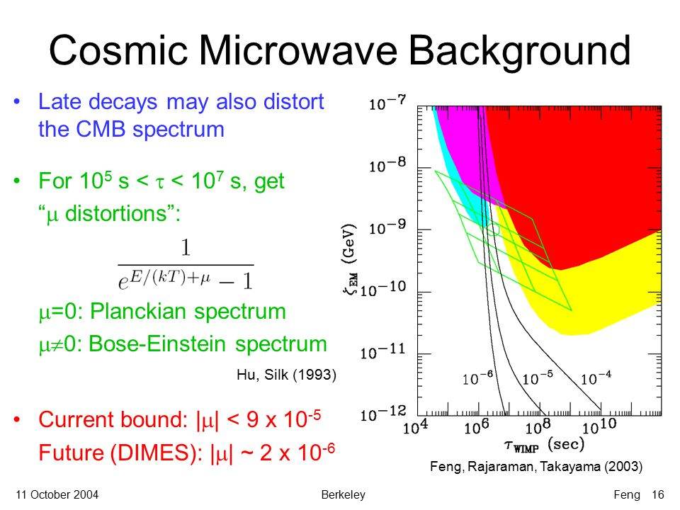 11 October 2004BerkeleyFeng 16 Late decays may also distort the CMB spectrum For 10 5 s <  < 10 7 s, get  distortions :  =0: Planckian spectrum  0: Bose-Einstein spectrum Hu, Silk (1993) Current bound: |  | < 9 x 10 -5 Future (DIMES): |  | ~ 2 x 10 -6 Cosmic Microwave Background Feng, Rajaraman, Takayama (2003)
