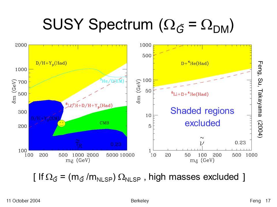 11 October 2004BerkeleyFeng 17 Feng, Su, Takayama (2004) [ If  G̃ = (m G̃ /m NLSP )  NLSP, high masses excluded ] Shaded regions excluded SUSY Spectrum (  G̃ =  DM )
