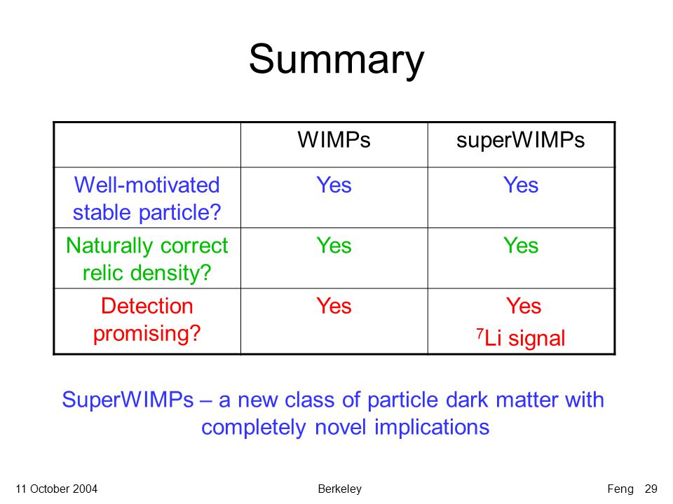 11 October 2004BerkeleyFeng 29 Summary WIMPssuperWIMPs Well-motivated stable particle.