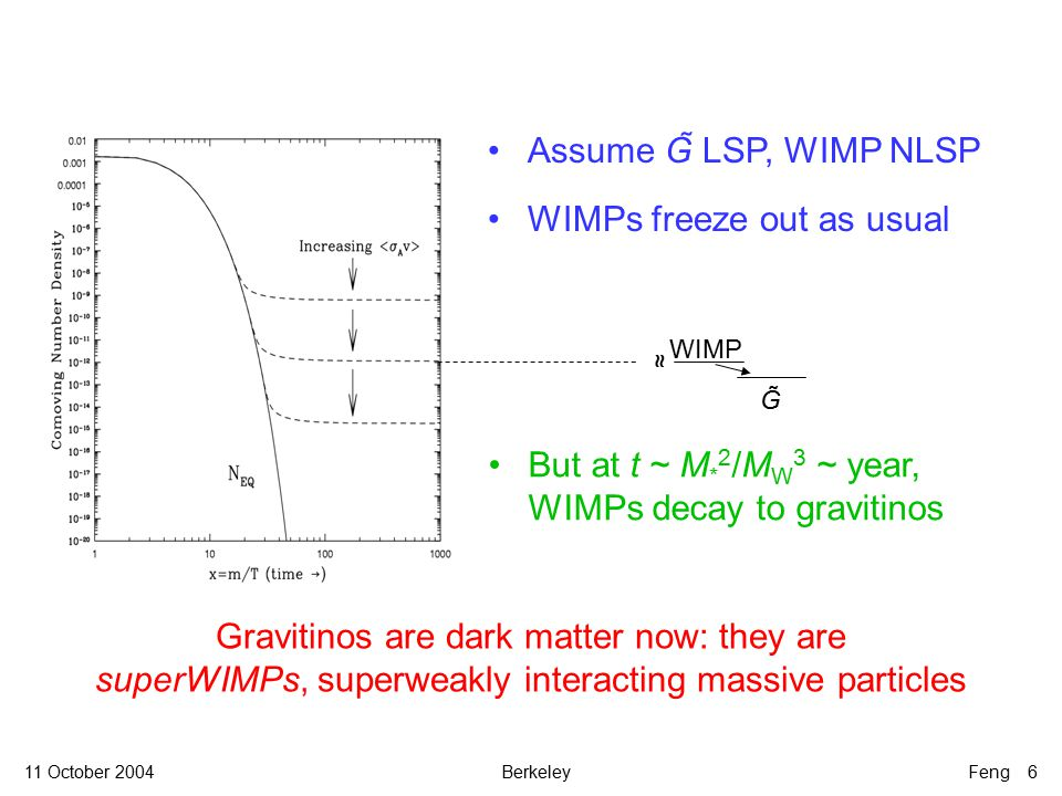 11 October 2004BerkeleyFeng 6 Assume G̃ LSP, WIMP NLSP WIMPs freeze out as usual Gravitinos are dark matter now: they are superWIMPs, superweakly interacting massive particles WIMP ≈G̃G̃ But at t ~ M * 2 /M W 3 ~ year, WIMPs decay to gravitinos