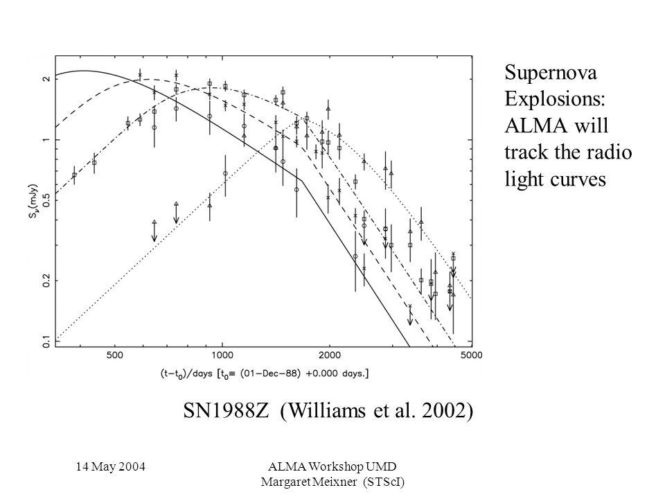 14 May 2004ALMA Workshop UMD Margaret Meixner (STScI) Supernova Explosions: ALMA will track the radio light curves SN1988Z (Williams et al.