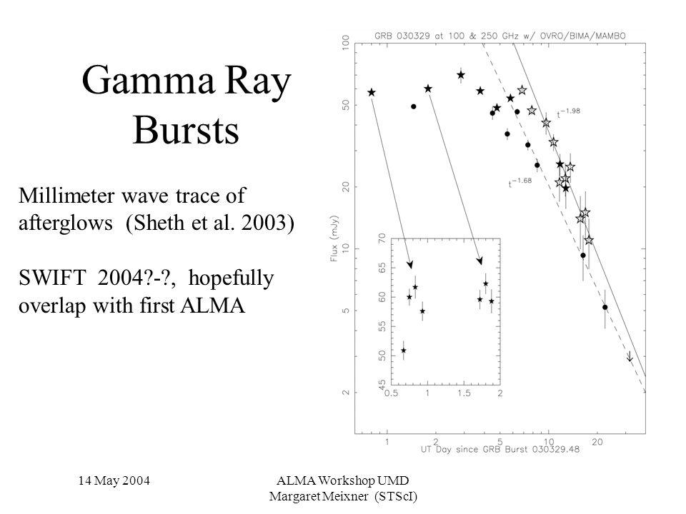 14 May 2004ALMA Workshop UMD Margaret Meixner (STScI) Gamma Ray Bursts Millimeter wave trace of afterglows (Sheth et al.