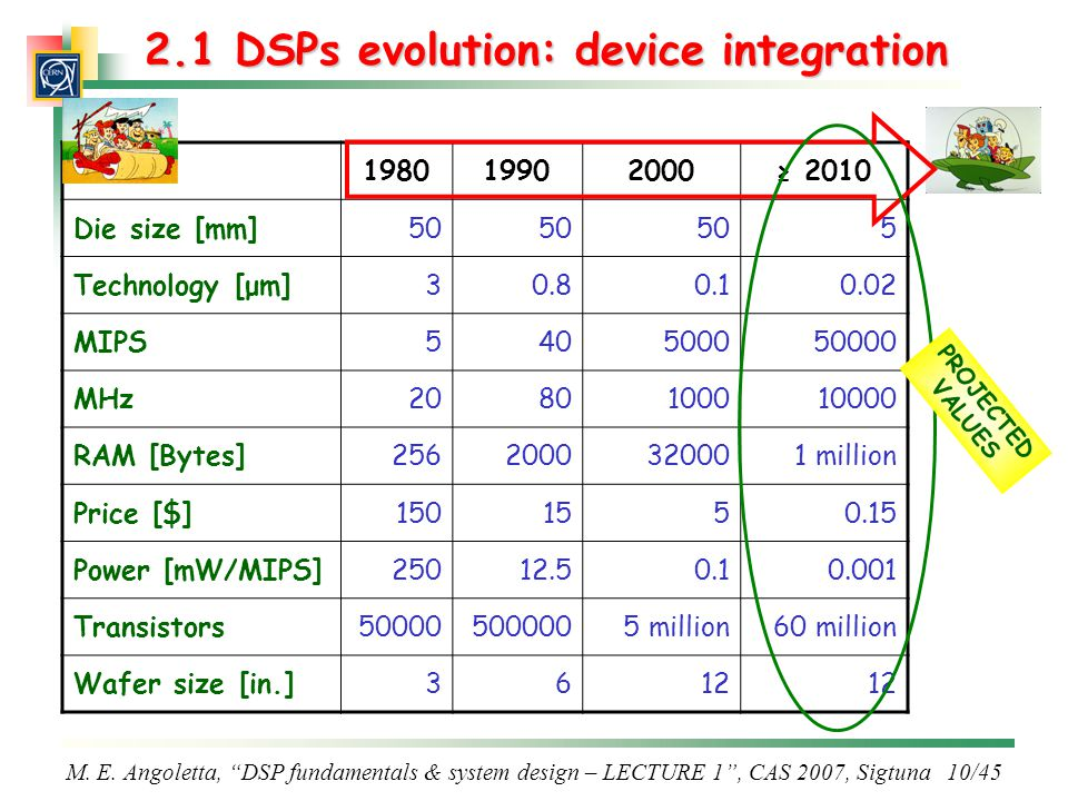 "M. E. Angoletta, ""DSP fundamentals & system design – LECTURE 1"", CAS 2007, Sigtuna 10/45 2.1 DSPs evolution: device integration 198019902000≥ 2010 Die"