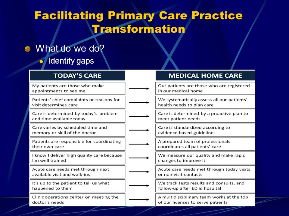 Facilitating Primary Care Practice Transformation What do we do? Identify gaps