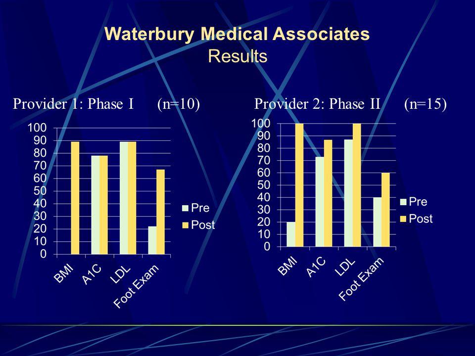 Waterbury Medical Associates Results Provider 1: Phase I (n=10)Provider 2: Phase II (n=15)
