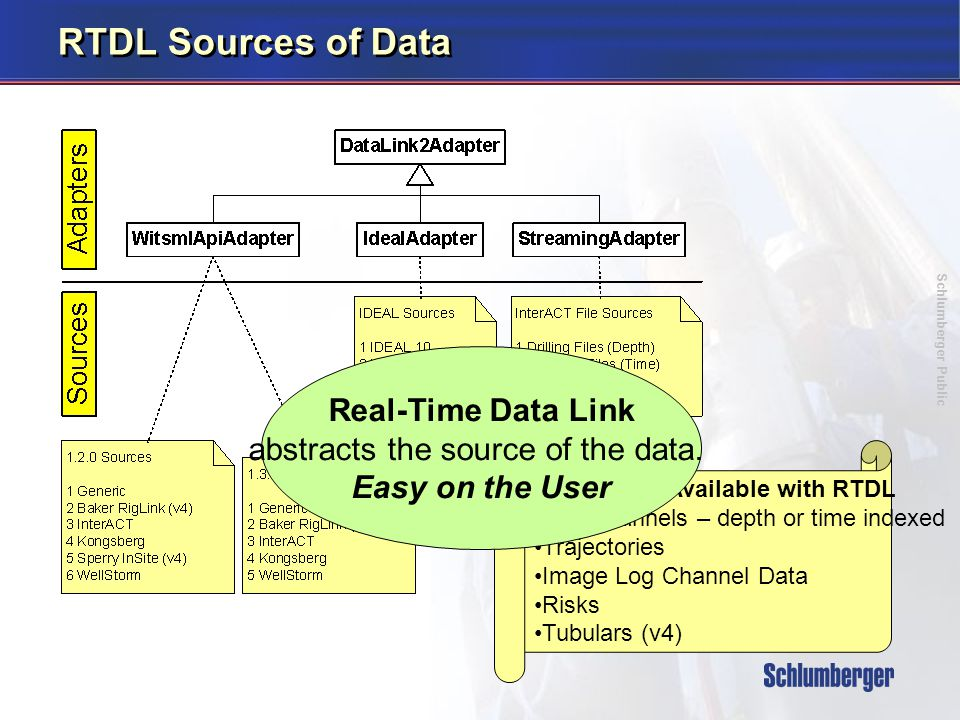 Schlumberger Public RTDL Sources of Data Data Types Available with RTDL Log Channels – depth or time indexed Trajectories Image Log Channel Data Risks Tubulars (v4) Real-Time Data Link abstracts the source of the data.