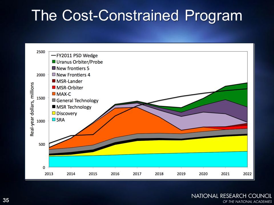 35 The Cost-Constrained Program