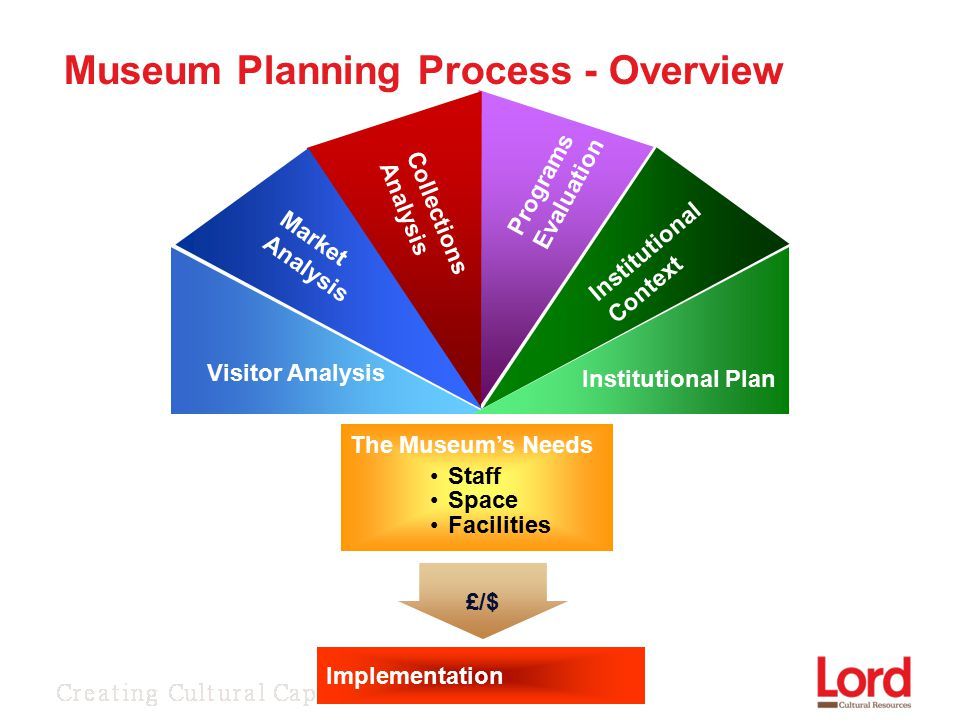 Visitor Analysis £/$ Implementation Institutional Context Programs Evaluation Collections Analysis Market Analysis Institutional Plan The Museum's Needs Staff Space Facilities Museum Planning Process - Overview