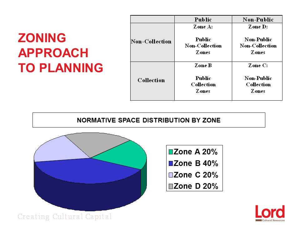 Zone A 20% Zone B 40% Zone C 20% Zone D 20% NORMATIVE SPACE DISTRIBUTION BY ZONE ZONING APPROACH TO PLANNING