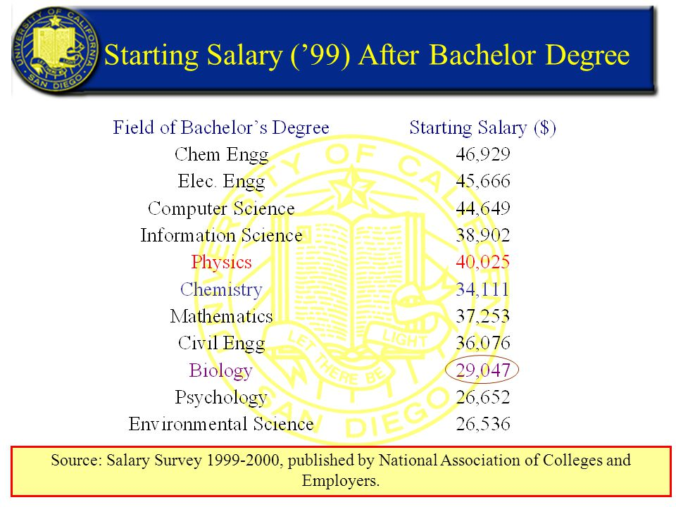 Starting Salary ('99) After Bachelor Degree Source: Salary Survey 1999-2000, published by National Association of Colleges and Employers.