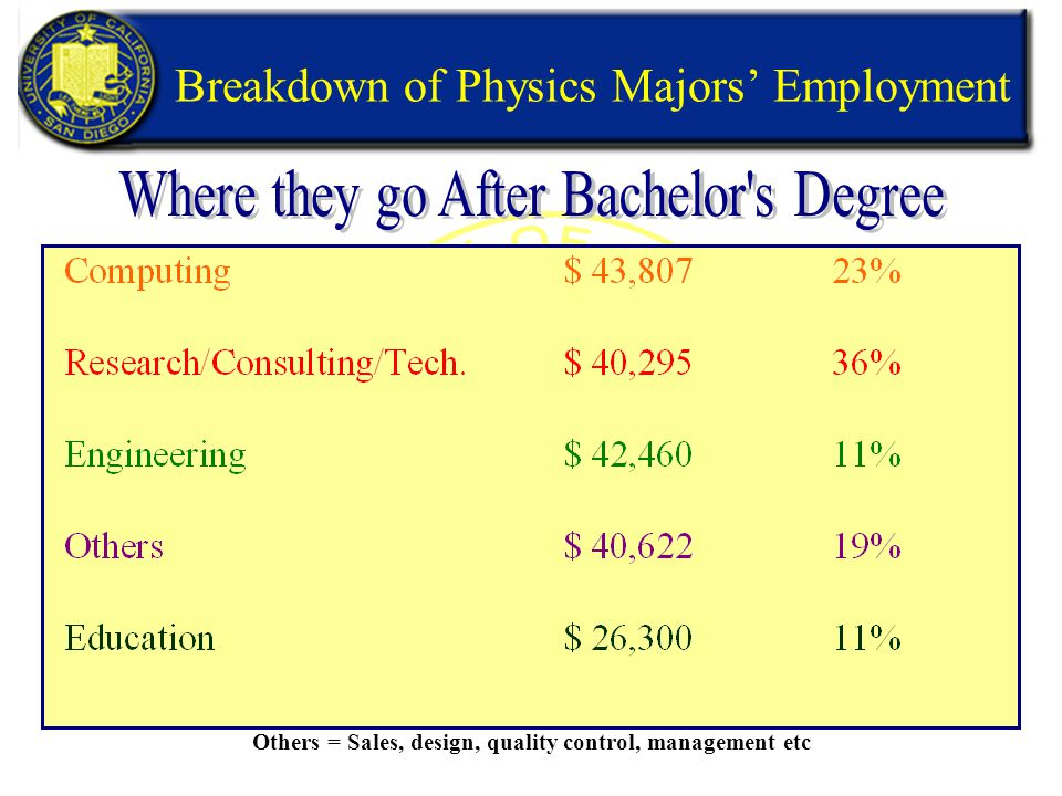 Breakdown of Physics Majors' Employment Others = Sales, design, quality control, management etc