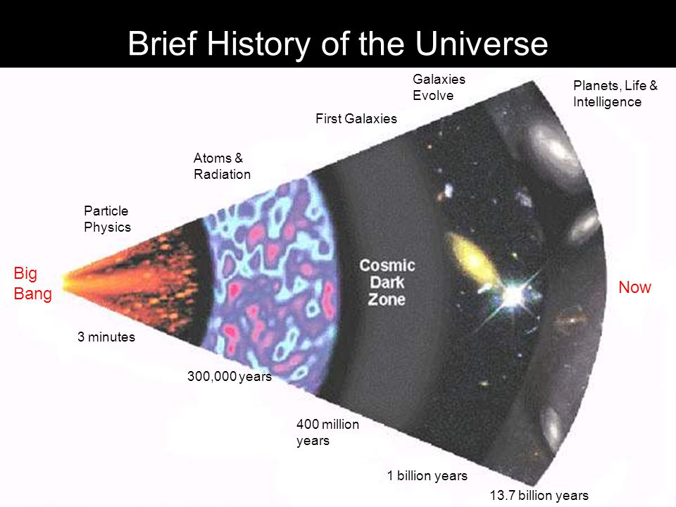 Brief History of the Universe Big Bang Particle Physics Now Atoms & Radiation First Galaxies Galaxies Evolve Planets, Life & Intelligence 300,000 years 3 minutes 1 billion years 13.7 billion years 400 million years