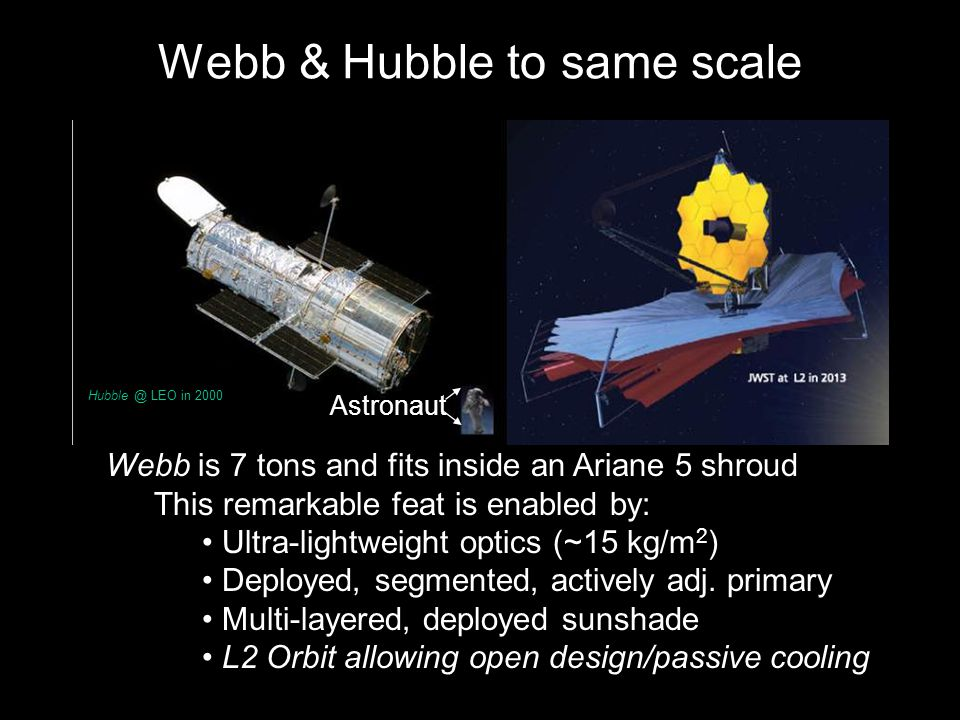 Webb is 7 tons and fits inside an Ariane 5 shroud This remarkable feat is enabled by: Ultra-lightweight optics (~15 kg/m 2 ) Deployed, segmented, actively adj.
