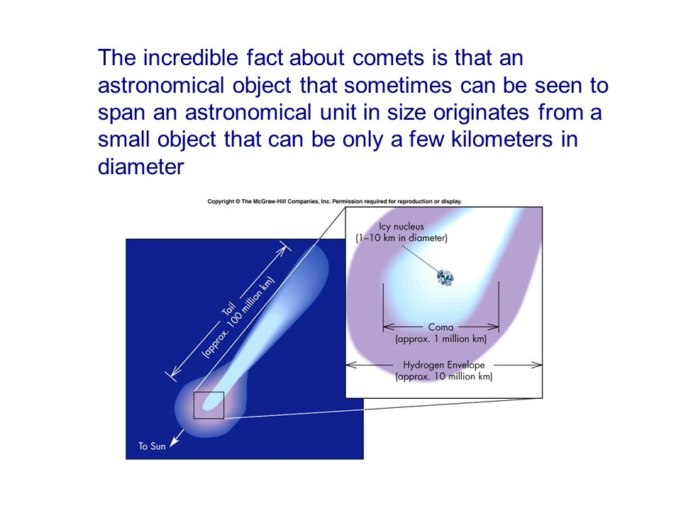 The incredible fact about comets is that an astronomical object that sometimes can be seen to span an astronomical unit in size originates from a small object that can be only a few kilometers in diameter