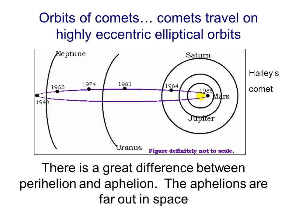The orbit of Halley's comet is not particularly eccentric by the standards of comets.