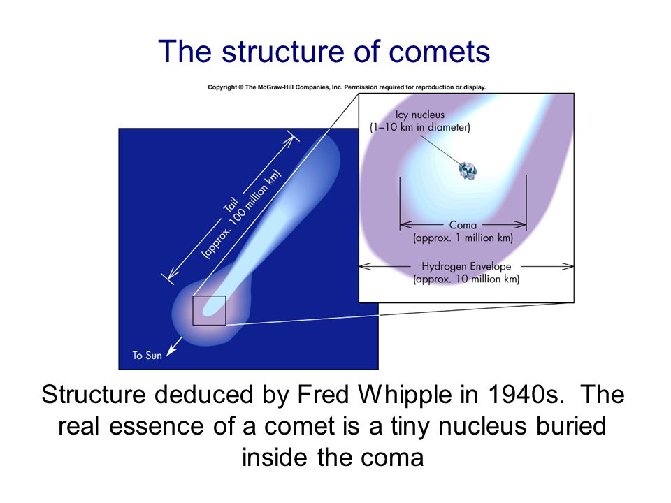 The coma and the rest of the comet is formed from the nucleus by sublimation of the ices that make up the nucleus.