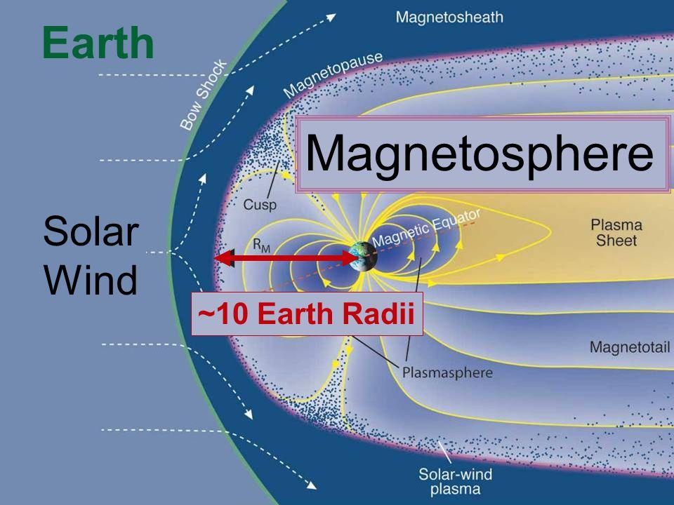 Solar Wind Magnetosphere ~10 Earth Radii Earth