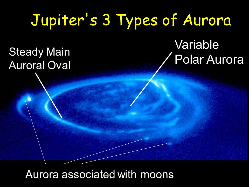 Jupiter s 3 Types of Aurora Aurora associated with moons Steady Main Auroral Oval Variable Polar Aurora