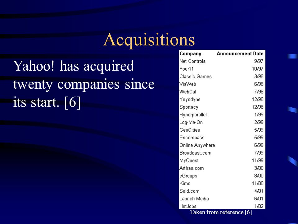 Acquisitions Yahoo! has acquired twenty companies since its start. [6] Taken from reference [6]
