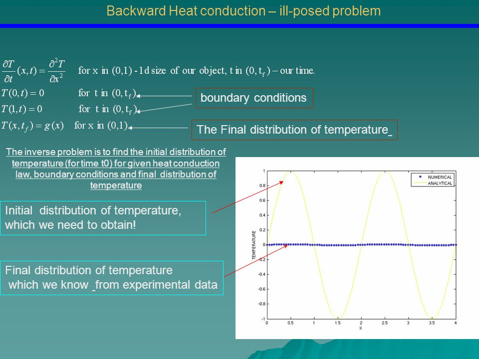 Initial distribution of temperature, which we need to obtain Final distribution of temperature which we know from experimental data The pseudo-parabolic reversibility method Regularized BHCP – well-posed problem