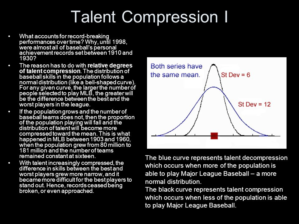 Talent Compression II So it is difficult to compare Babe Ruth (714 career HRs, 60 in a single season) to players from the 1960s.
