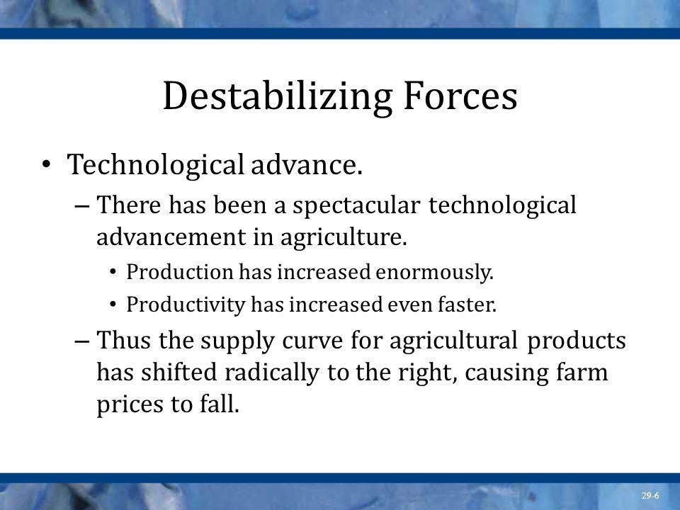 29-7 Destabilizing Forces Inelastic demand.