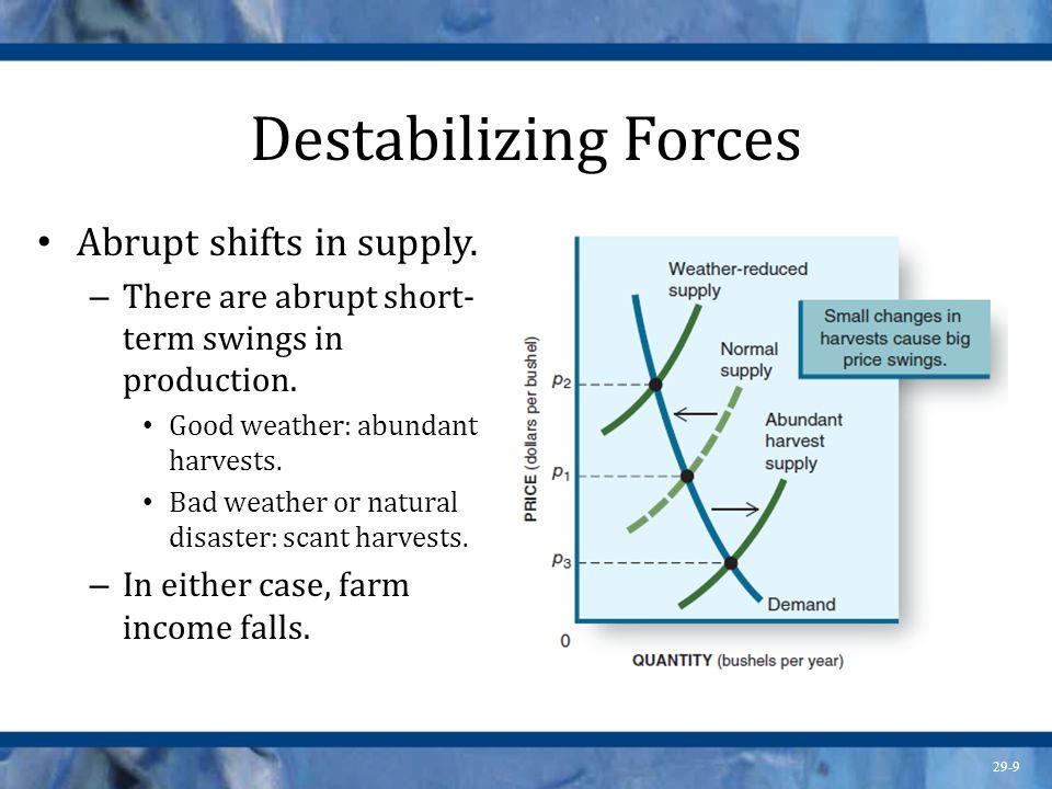 29-10 Destabilizing Forces Response lags.