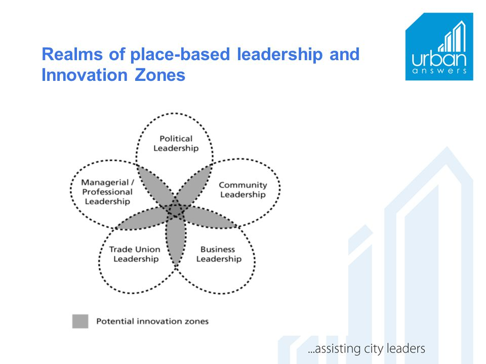 Realms of place-based leadership and Innovation Zones